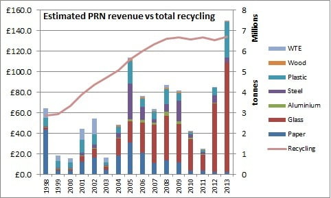 prn revenue vs total recycling